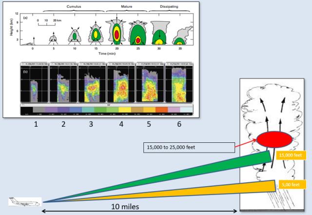 radar tilt example